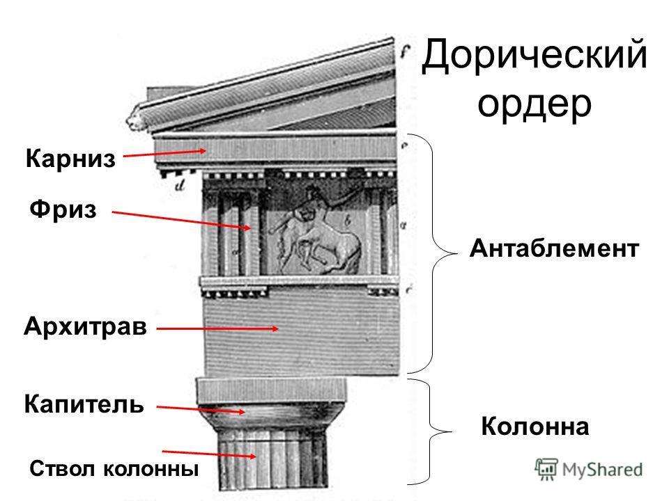 Дорический ордер Карниз Фриз Архитрав Капитель Ствол колонны Антаблемент Колонна