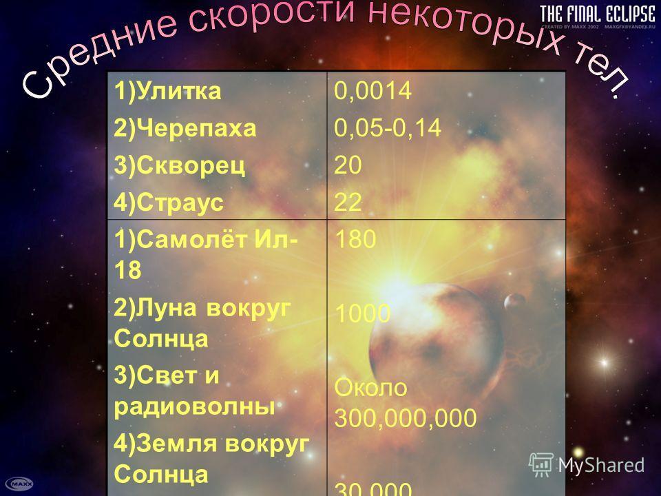 1)Улитка 2)Черепаха 3)Скворец 4)Страус 0,0014 0,05-0,14 20 22 1)Самолёт Ил- 18 2)Луна вокруг Солнца 3)Свет и радиоволны 4)Земля вокруг Солнца 180 1000 Около 300,000,000 30,000