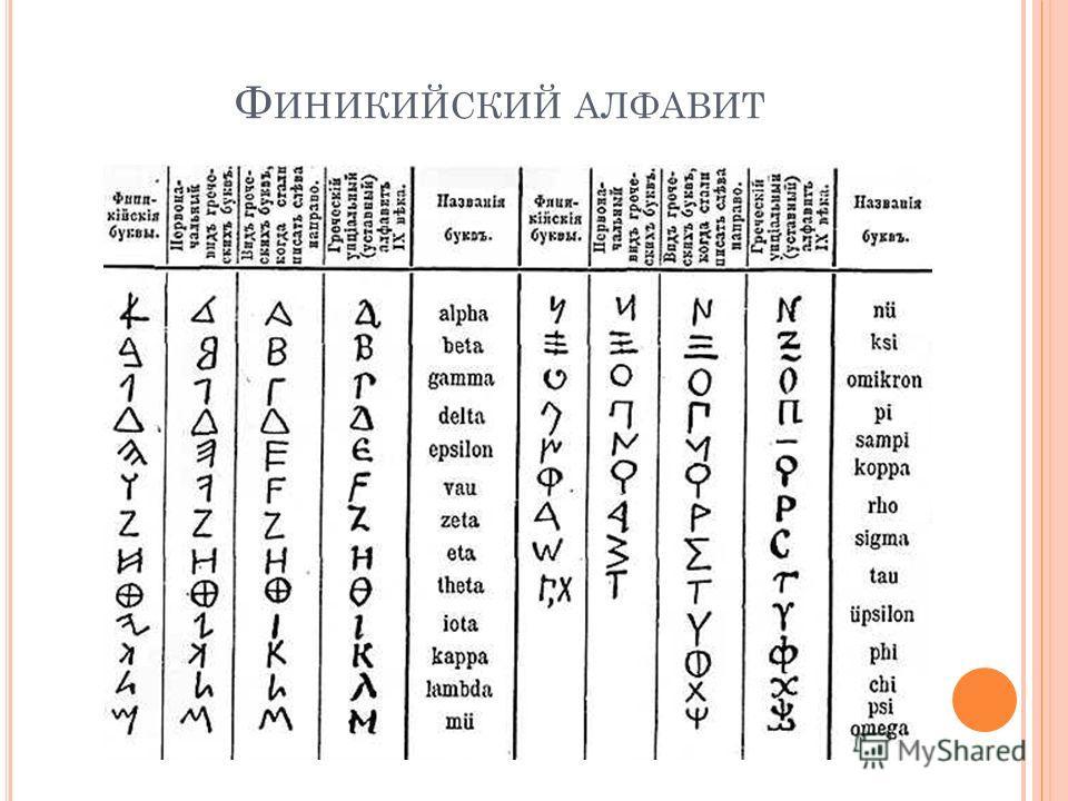 Ф ИНИКИЙСКИЙ АЛФАВИТ