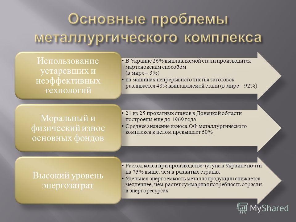В Украине 26% выплавляемой стали производится мартеновским способом (в мире – 3%) на машинах непрерывного листья заготовок разливается 48% выплавляемой стали (в мире – 92%) Использование устаревших и неэффективных технологий 21 из 25 прокатных станов