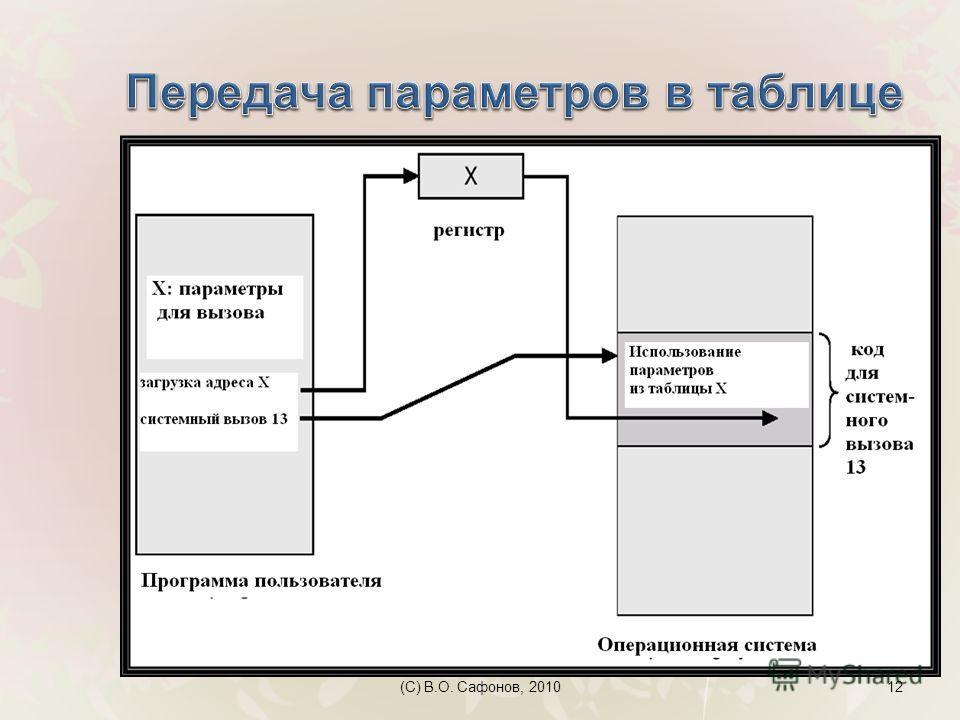 (C) В.О. Сафонов, 201012