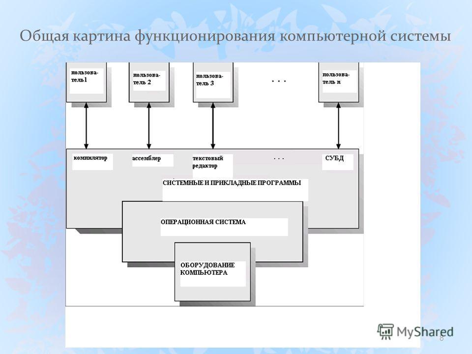 Общая картина функционирования компьютерной системы (C) В.О. Сафонов, 20108
