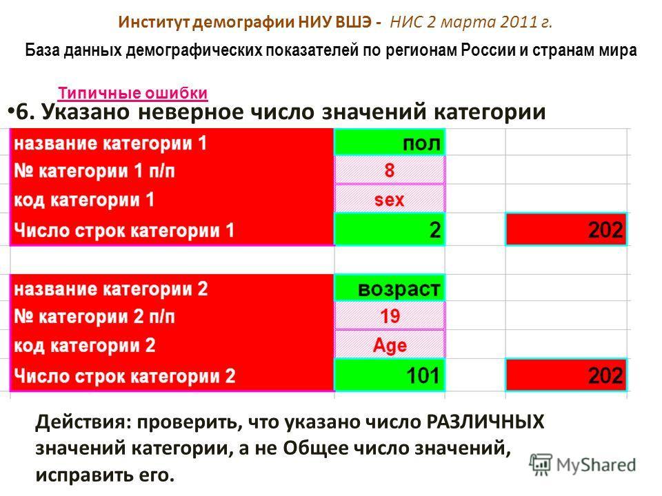 Институт демографии НИУ ВШЭ - НИС 2 марта 2011 г. База данных демографических показателей по регионам России и странам мира Типичные ошибки 6. Указано неверное число значений категории Действия: проверить, что указано число РАЗЛИЧНЫХ значений категор