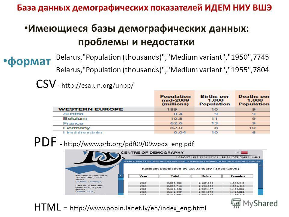 База данных демографических показателей ИДЕМ НИУ ВШЭ Имеющиеся базы демографических данных: проблемы и недостатки формат Belarus,