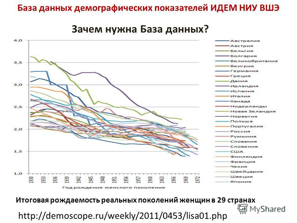 База данных демографических показателей ИДЕМ НИУ ВШЭ Зачем нужна База данных? Итоговая рождаемость реальных поколений женщин в 29 странах http://demoscope.ru/weekly/2011/0453/lisa01.php