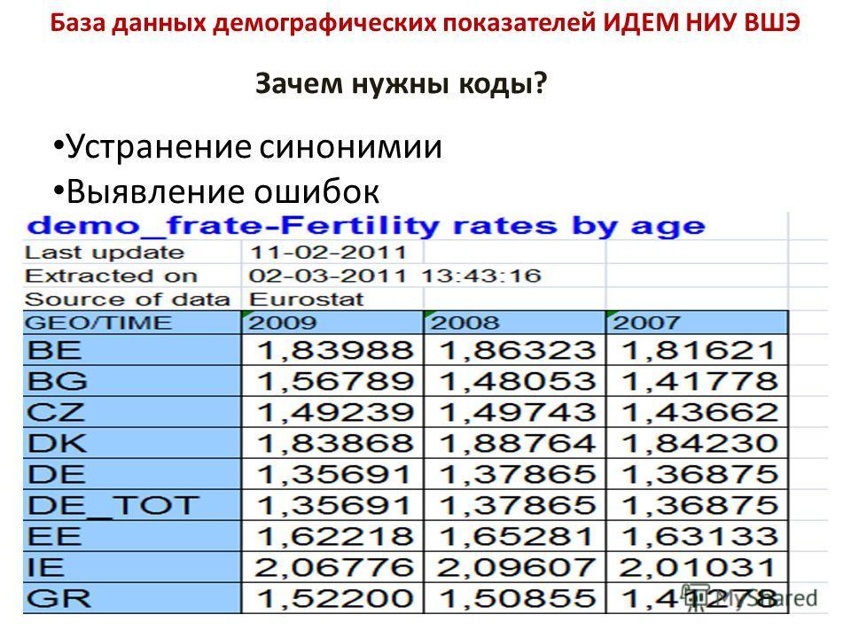 База данных демографических показателей ИДЕМ НИУ ВШЭ Зачем нужны коды? Устранение синонимии Выявление ошибок