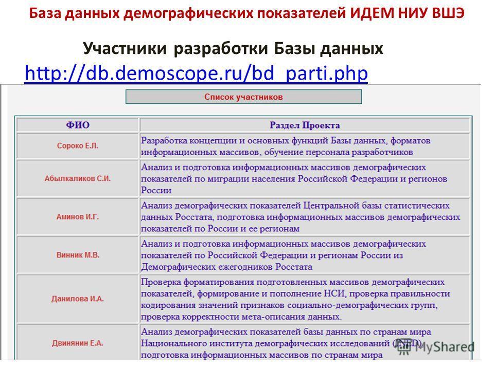 База данных демографических показателей ИДЕМ НИУ ВШЭ Участники разработки Базы данных http://db.demoscope.ru/bd_parti.php