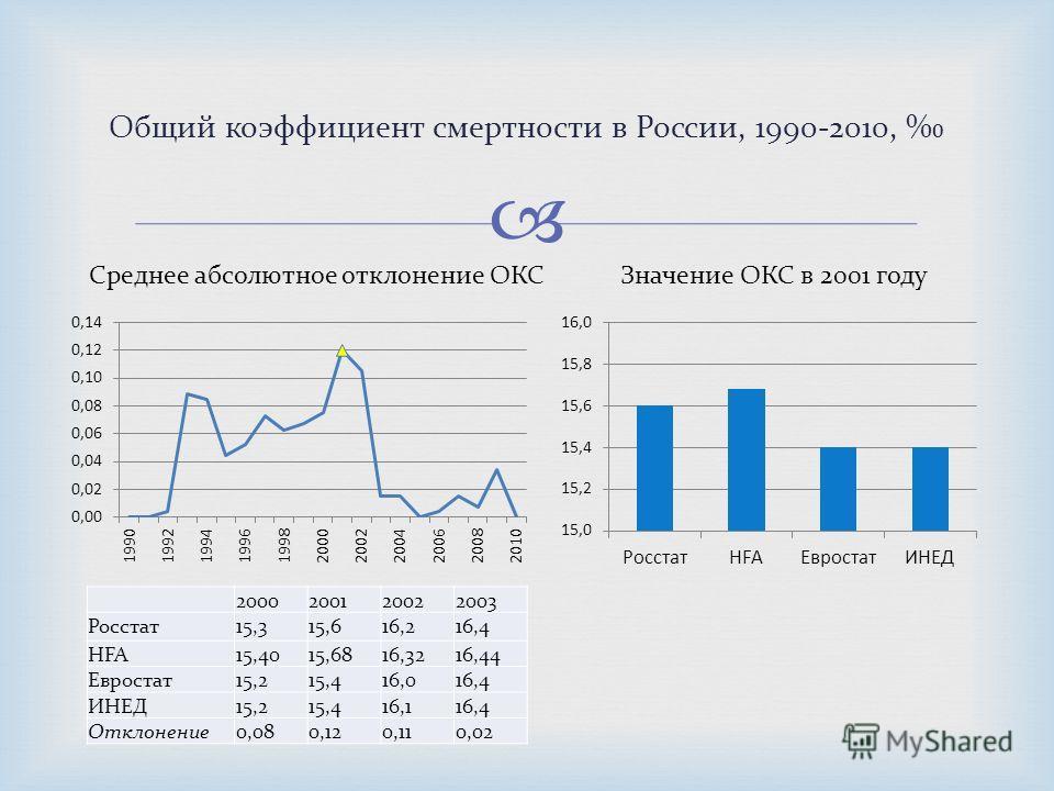 Общий коэффициент смертности в России, 1990-2010, 2000200120022003 Росстат15,315,616,216,4 HFA15,4015,6816,3216,44 Евростат15,215,416,016,4 ИНЕД15,215,416,116,4 Отклонение0,080,120,110,02 Значение ОКС в 2001 годуСреднее абсолютное отклонение ОКС