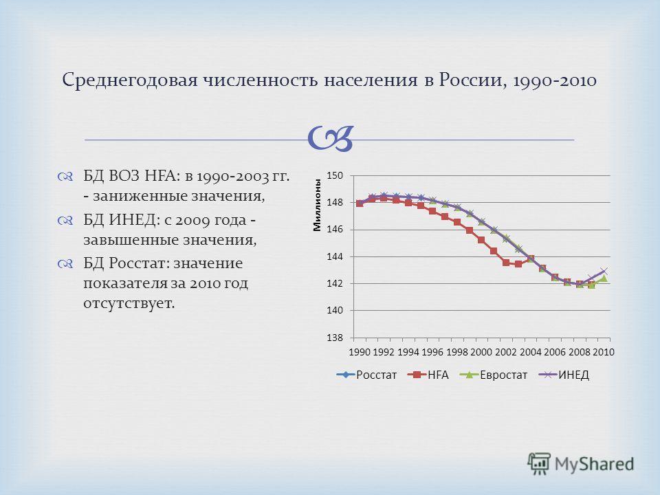 БД ВОЗ HFA: в 1990-2003 гг. - заниженные значения, БД ИНЕД: с 2009 года - завышенные значения, БД Росстат: значение показателя за 2010 год отсутствует. Среднегодовая численность населения в России, 1990-2010