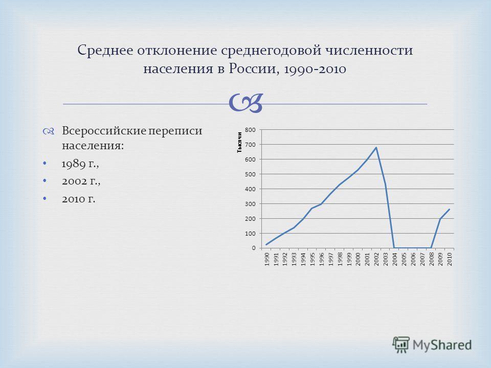 Всероссийские переписи населения: 1989 г., 2002 г., 2010 г. Среднее отклонение среднегодовой численности населения в России, 1990-2010