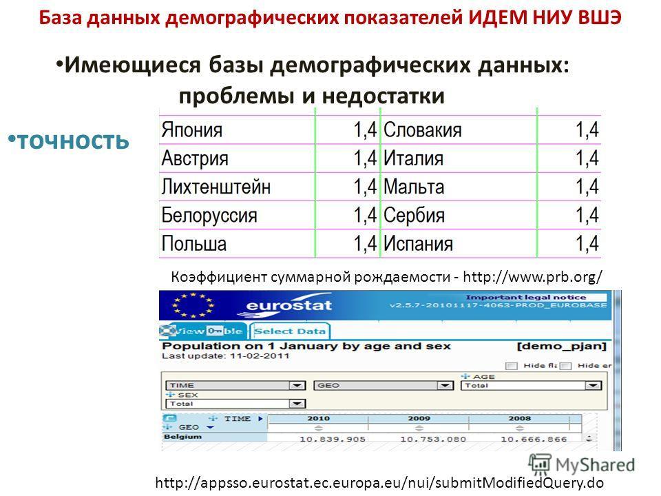 База данных демографических показателей ИДЕМ НИУ ВШЭ Имеющиеся базы демографических данных: проблемы и недостатки точность Коэффициент суммарной рождаемости - http://www.prb.org/ http://appsso.eurostat.ec.europa.eu/nui/submitModifiedQuery.do