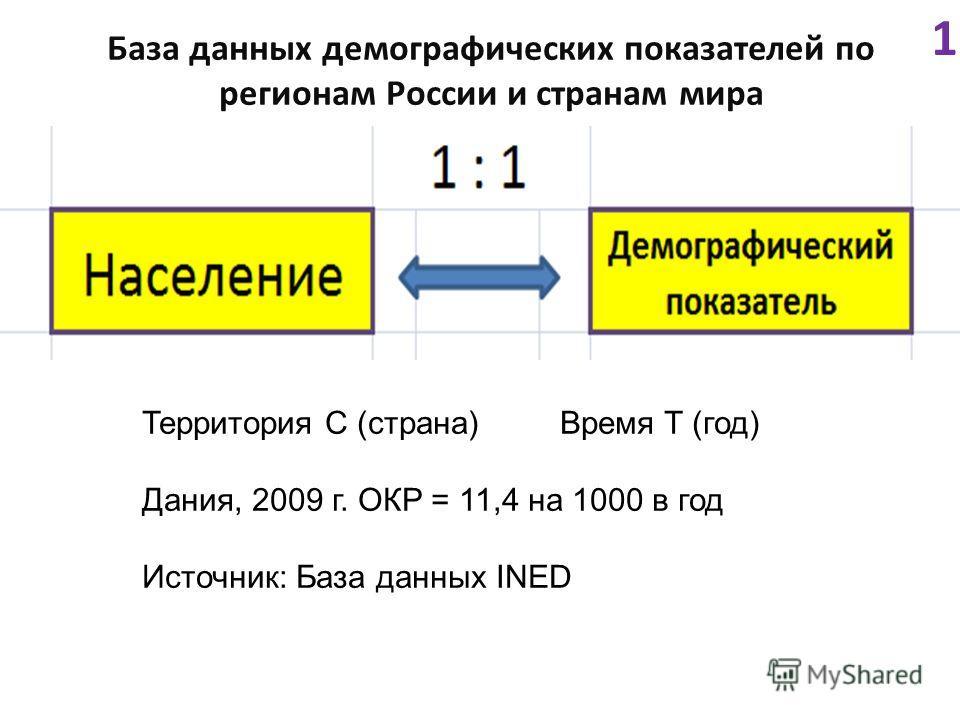 База данных демографических показателей по регионам России и странам мира 1 Территория C (страна) Время T (год) Дания, 2009 г. ОКР = 11,4 на 1000 в год Источник: База данных INED