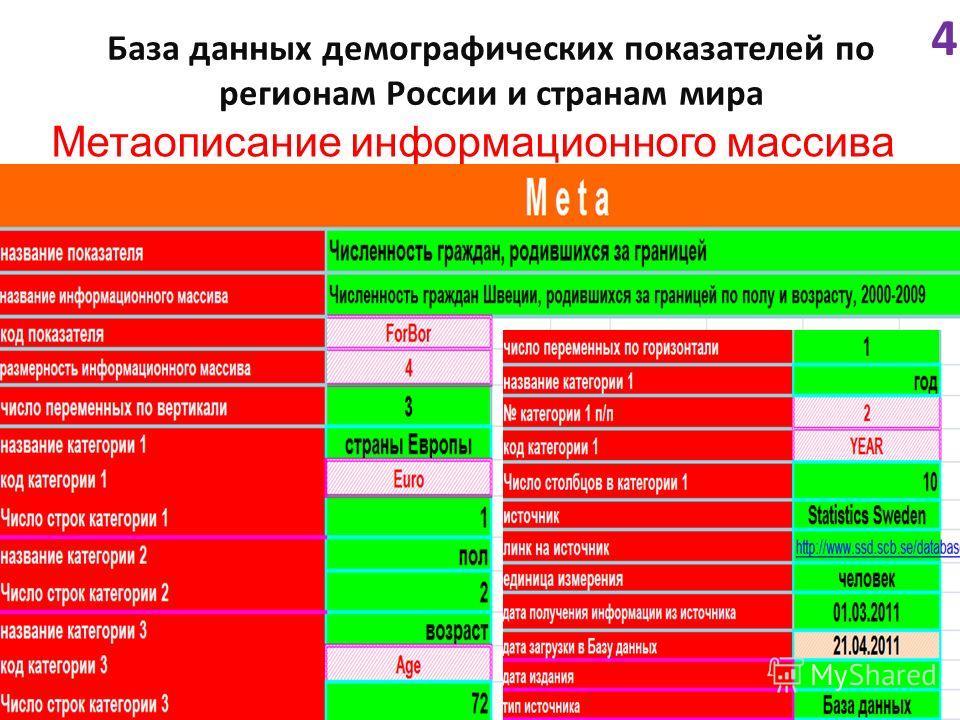 База данных демографических показателей по регионам России и странам мира 4 Метаописание информационного массива