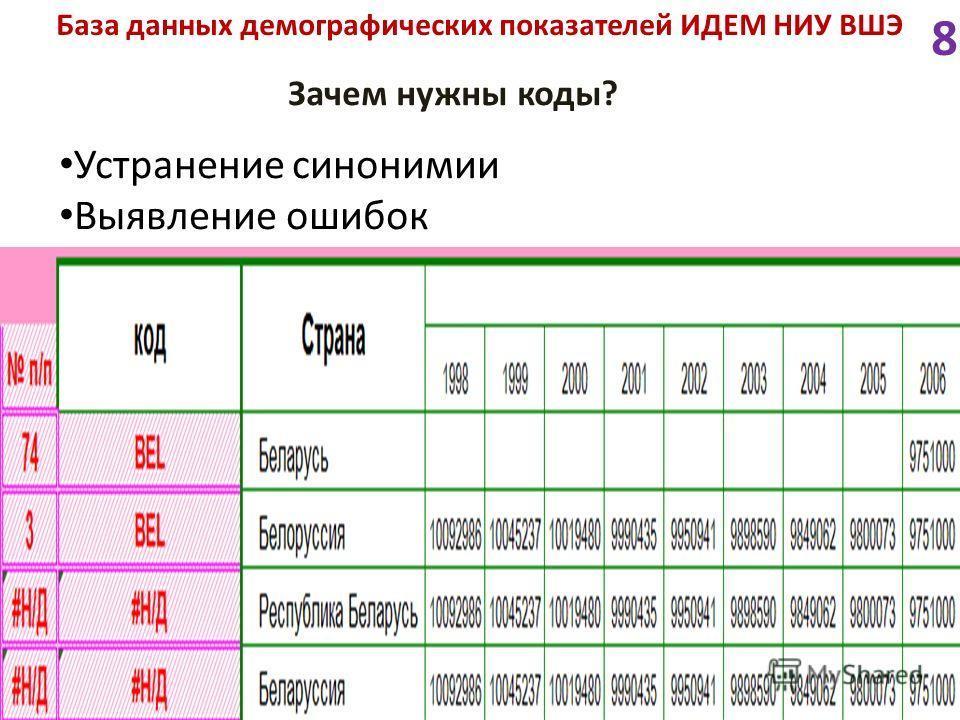 База данных демографических показателей ИДЕМ НИУ ВШЭ Зачем нужны коды? Устранение синонимии Выявление ошибок 8
