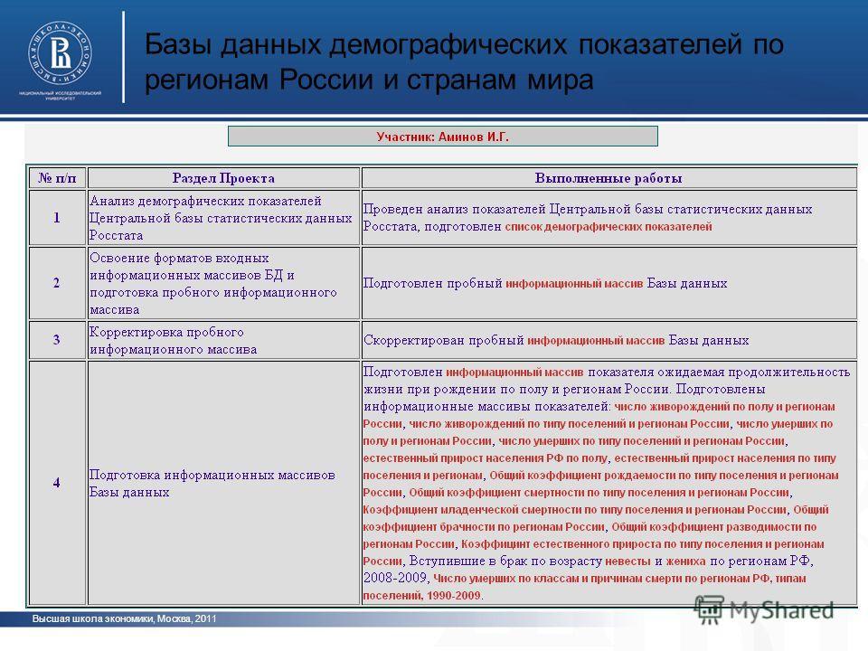 Высшая школа экономики, Москва, 2011 Базы данных демографических показателей по регионам России и странам мира фото
