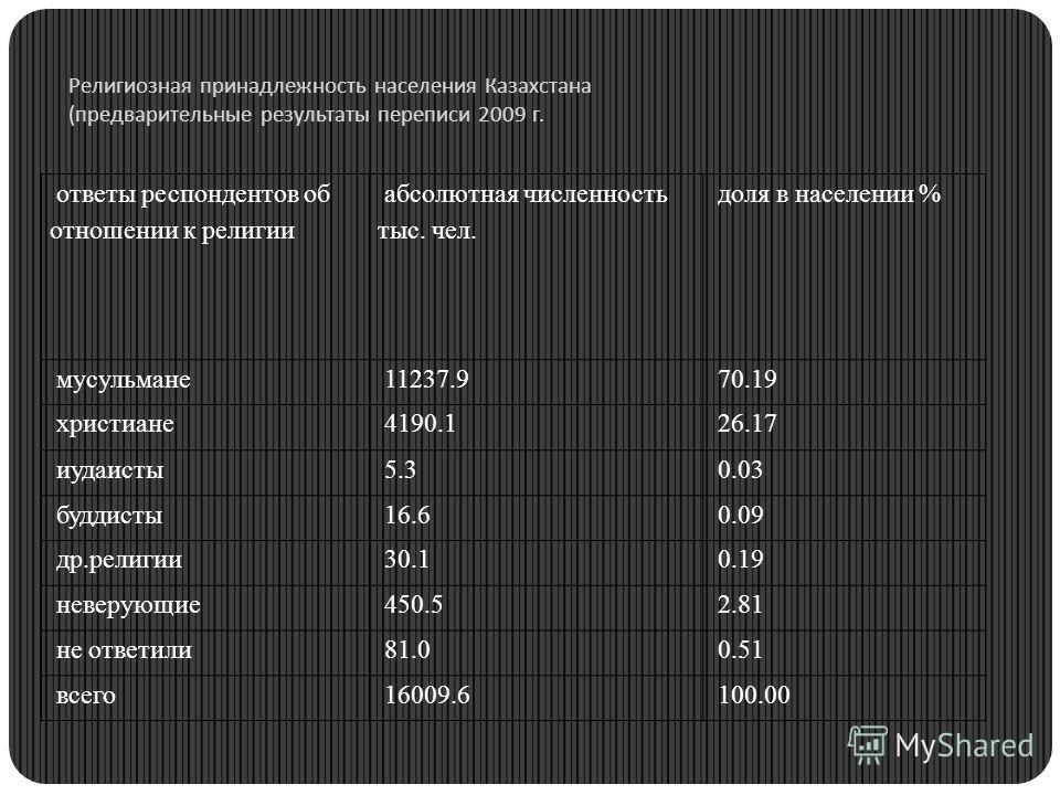 Религиозная принадлежность населения Казахстана ( предварительные результаты переписи 2009 г. ответы респондентов об отношении к религии абсолютная численность тыс. чел. доля в населении % мусульмане 11237.9 70.19 христиане 4190.1 26.17 иудаисты 5.3