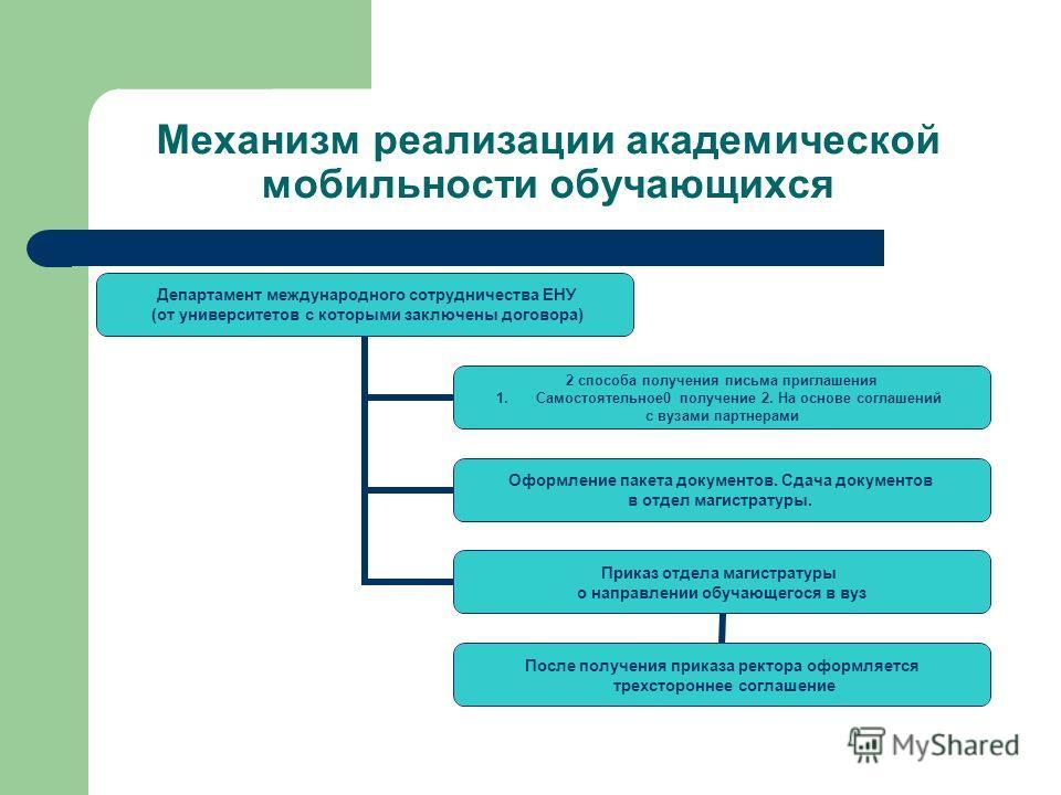 Механизм реализации академической мобильности обучающихся Департамент международного сотрудничества ЕНУ (от университетов с которыми заключены договора) 2 способа получения письма приглашения 1.Самостоятельное0 получение 2. На основе соглашений с вуз