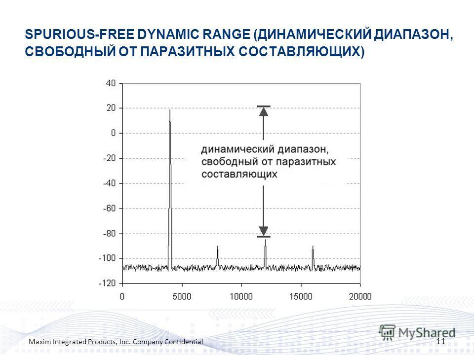 SPURIOUS-FREE DYNAMIC RANGE (ДИНАМИЧЕСКИЙ ДИАПАЗОН, СВОБОДНЫЙ ОТ ПАРАЗИТНЫХ СОСТАВЛЯЮЩИХ) 11 Maxim Integrated Products, Inc. Company Confidential