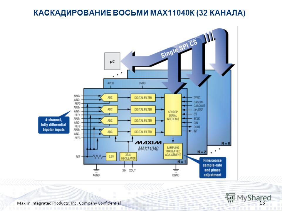 КАСКАДИРОВАНИЕ ВОСЬМИ MAX11040К (32 КАНАЛА) 13 Maxim Integrated Products, Inc. Company Confidential