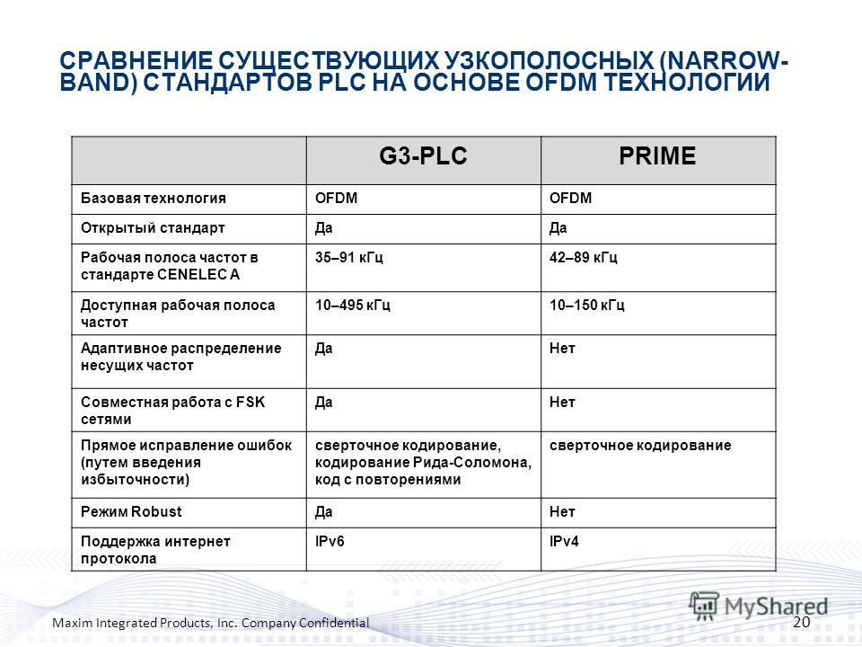СРАВНЕНИЕ СУЩЕСТВУЮЩИХ УЗКОПОЛОСНЫХ (NARROW- BAND) СТАНДАРТОВ PLC НА ОСНОВЕ OFDM ТЕХНОЛОГИИ 20 Maxim Integrated Products, Inc. Company Confidential G3-PLCPRIME Базовая технологияOFDM Открытый стандартДа Рабочая полоса частот в стандарте CENELEC A 35–
