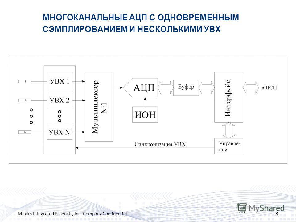 МНОГОКАНАЛЬНЫЕ АЦП С ОДНОВРЕМЕННЫМ СЭМПЛИРОВАНИЕМ И НЕСКОЛЬКИМИ УВХ 8 Maxim Integrated Products, Inc. Company Confidential