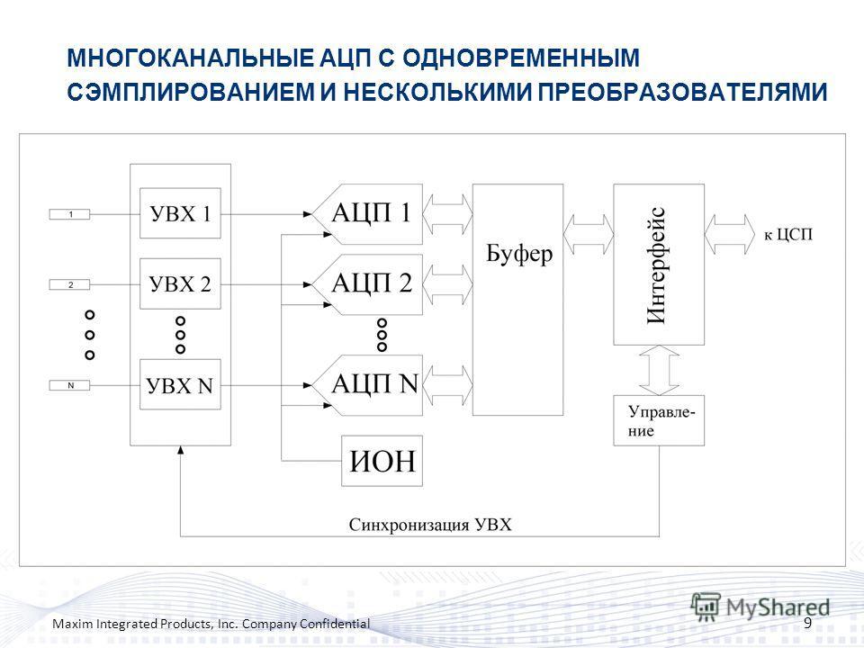 МНОГОКАНАЛЬНЫЕ АЦП С ОДНОВРЕМЕННЫМ СЭМПЛИРОВАНИЕМ И НЕСКОЛЬКИМИ ПРЕОБРАЗОВАТЕЛЯМИ 9 Maxim Integrated Products, Inc. Company Confidential