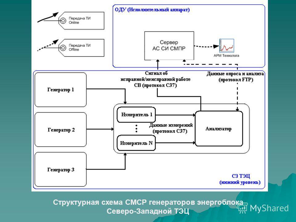 Структурная схема СМСР генераторов энергоблока Северо-Западной ТЭЦ