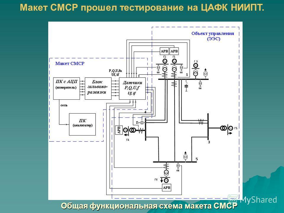 Общая функциональная схема макета СМСР Макет СМСР прошел тестирование на ЦАФК НИИПТ.