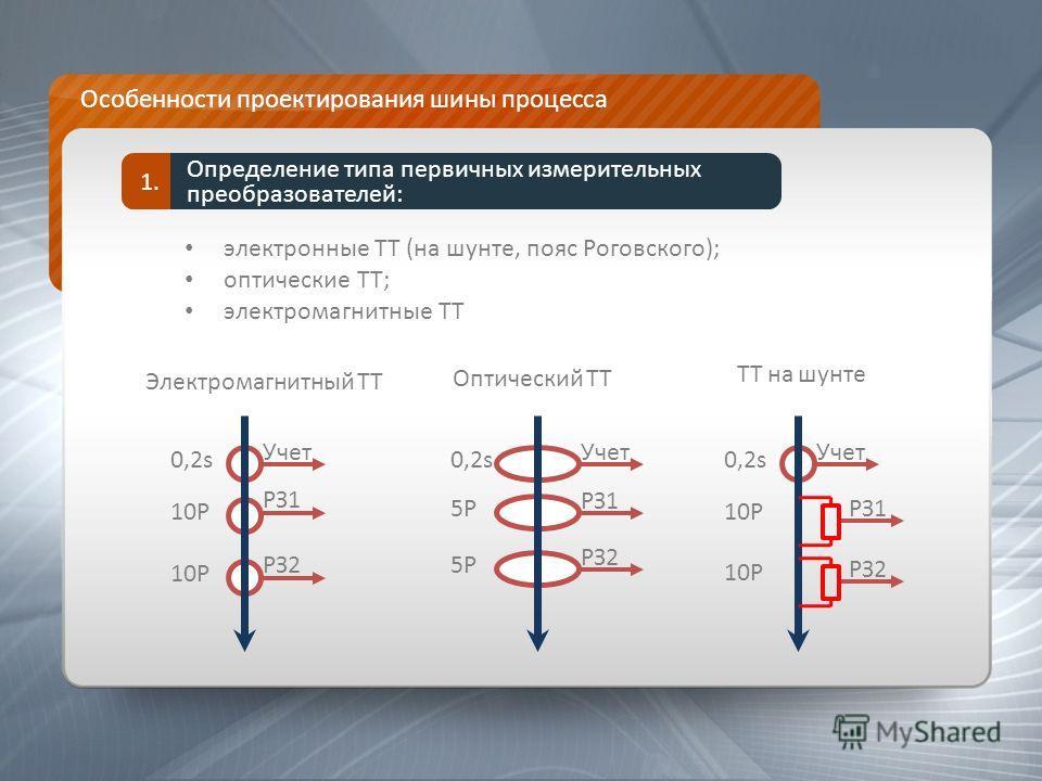 Особенности проектирования шины процесса Определение типа первичных измерительных преобразователей: 1. электронные ТТ (на шунте, пояс Роговского); оптические ТТ; электромагнитные ТТ 0,2s 10P Учет РЗ1 РЗ2 0,2s Учет 5P5P РЗ1 5P5P РЗ2 0,2s 10P Учет РЗ1