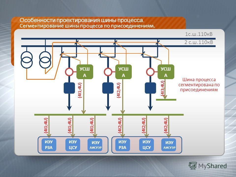 Особенности проектирования шины процесса. Сегментирование шины процесса по присоединениям. 1с.ш.110кВ КСЗ УСШ А УСШ А 2 с.ш.110кВ УСШ А УСШ А (4I1;4U)(4I2;4U) (4I3;4U) (4I1;4U) (4I2;4U) Шина процесса сегментирована по присоединениям ИЭУ РЗА ИЭУ ЦСУ И
