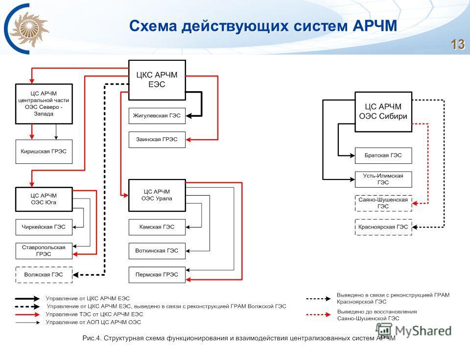 13 Схема действующих систем АРЧМ