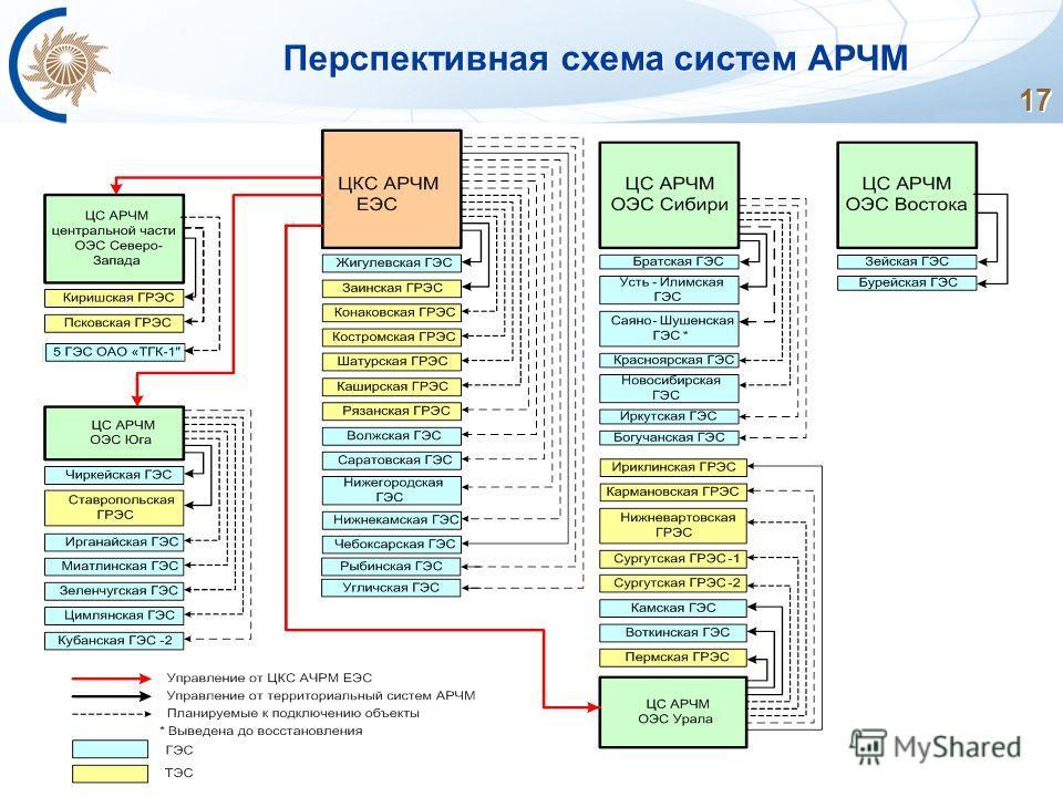 17 Перспективная схема систем АРЧМ