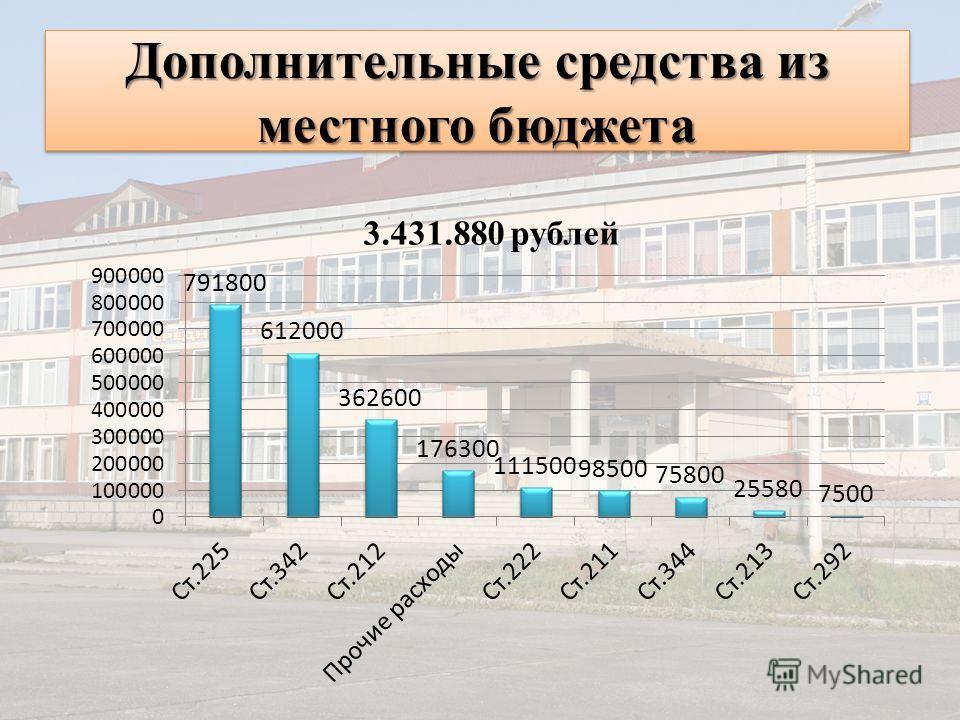 Дополнительные средства из местного бюджета