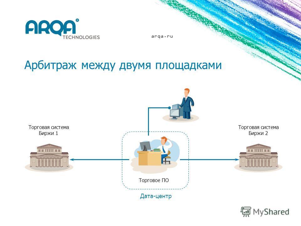 arqa.ru Арбитраж между двумя площадками Торговая система Биржи 1 Торговое ПО Дата-центр Торговая система Биржи 2