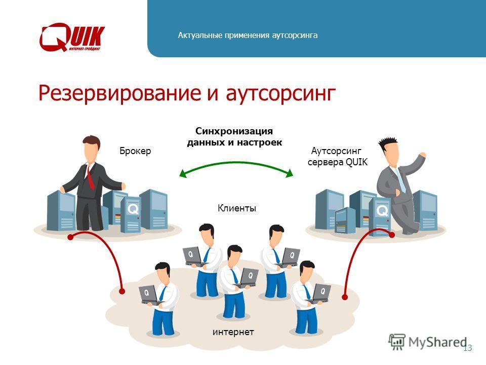Актуальные применения аутсорсинга 13 Резервирование и аутсорсинг Брокер Аутсорсинг сервера QUIK Синхронизация данных и настроек интернет Клиенты