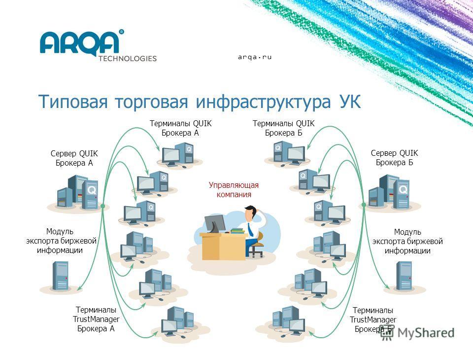 arqa.ru Типовая торговая инфраструктура УК Модуль экспорта биржевой информации Cервер QUIK Брокера А Cервер QUIK Брокера Б Модуль экспорта биржевой информации Терминалы QUIK Брокера А Терминалы QUIK Брокера Б Терминалы TrustManager Брокера Б Управляю