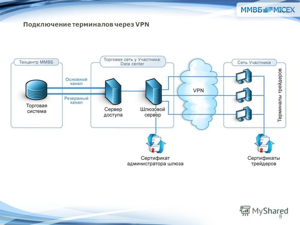 8 Подключение терминалов через VPN