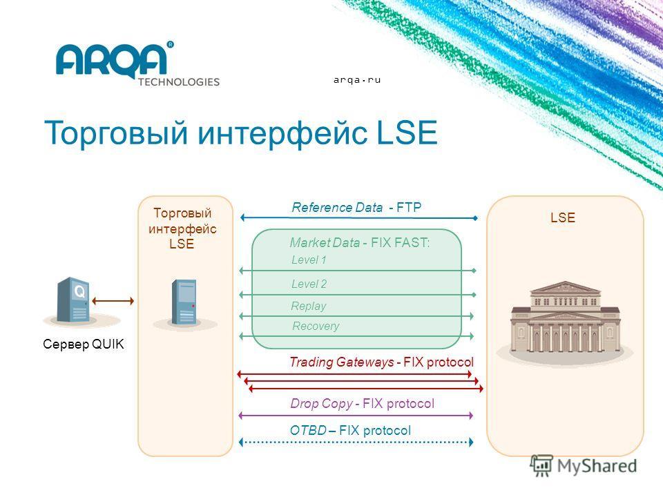 arqa.ru Торговый интерфейс LSE Сервер QUIK Reference Data - FTP OTBD – FIX protocol Market Data - FIX FAST: Level 1 Level 2 Replay Recovery Trading Gateways - FIX protocol Drop Copy - FIX protocol LSE Торговый интерфейс LSE