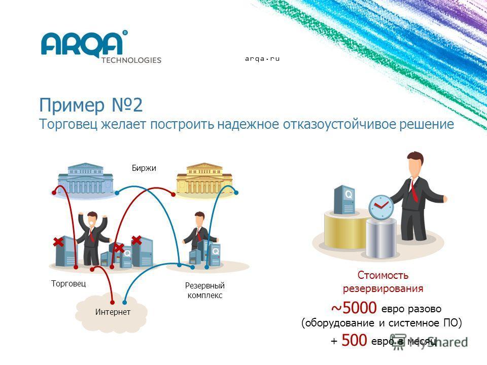 arqa.ru Пример 2 Торговец желает построить надежное отказоустойчивое решение Резервный комплекс Биржи Интернет Торговец Стоимость резервирования ~5000 евро разово (оборудование и системное ПО) + 500 евро в месяц