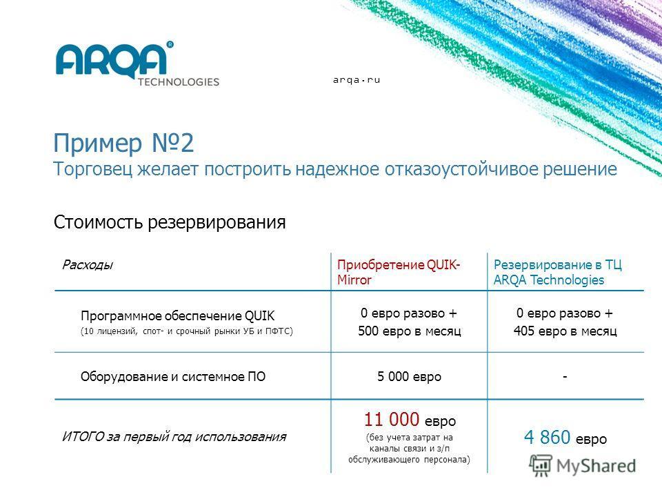 arqa.ru Пример 2 Торговец желает построить надежное отказоустойчивое решение РасходыПриобретение QUIK- Mirror Резервирование в ТЦ ARQA Technologies Программное обеспечение QUIK (10 лицензий, спот- и срочный рынки УБ и ПФТС) 0 евро разово + 500 евро в