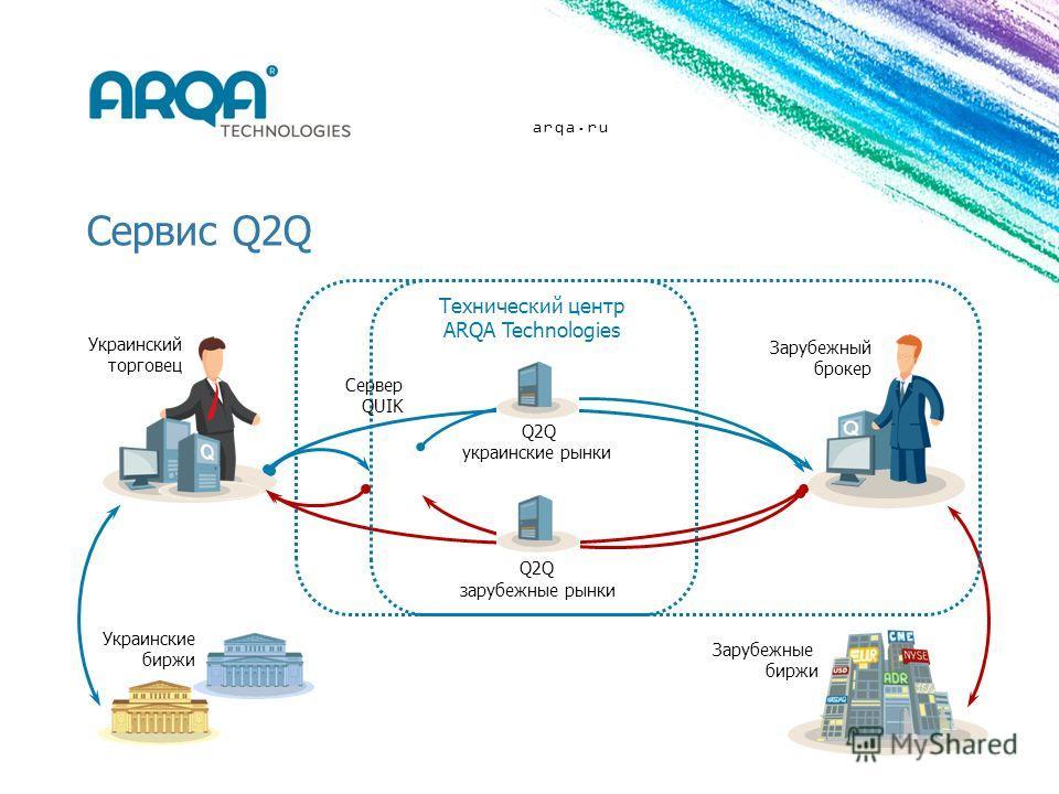 arqa.ru Сервис Q2Q Технический центр ARQA Technologies Украинский торговец Зарубежный брокер Зарубежные биржи украинские рынки зарубежные рынки Украинские биржи Сервер QUIK Q2Q