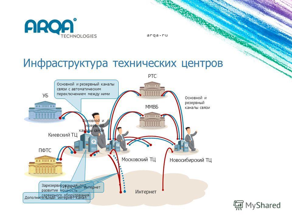 Интернет arqa.ru Инфраструктура технических центров ПФТС УБ Зарезервированная под развитие мощность серверного оборудования Основной и резервный каналы связи с автоматическим переключением между ними «Толстый» интернет Дополнительный интернет-канал К