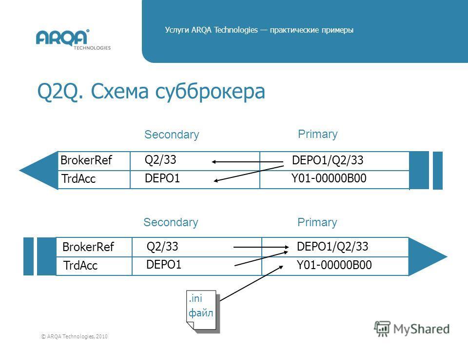 © ARQA Technologies, 2010 Услуги ARQA Technologies практические примеры Q2Q. Схема субброкера Secondary Primary BrokerRef TrdAcc Q2/33 DEPO1 DEPO1/Q2/33 Y01-00000B00 BrokerRef TrdAcc Q2/33 DEPO1 DEPO1/Q2/33 Y01-00000B00 Secondary Primary.ini файл