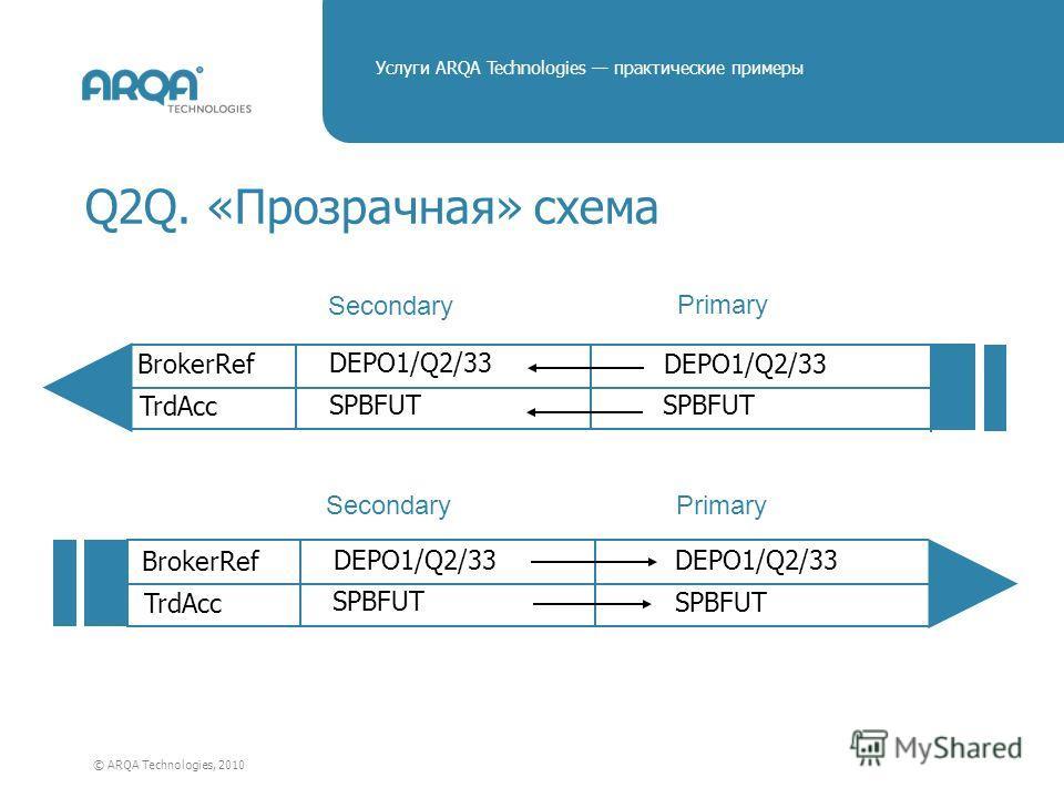 © ARQA Technologies, 2010 Услуги ARQA Technologies практические примеры Q2Q. «Прозрачная» схема Secondary Primary BrokerRef TrdAcc DEPO1/Q2/33 SPBFUT DEPO1/Q2/33 SPBFUT BrokerRef TrdAcc DEPO1/Q2/33 SPBFUT DEPO1/Q2/33 SPBFUT Secondary Primary