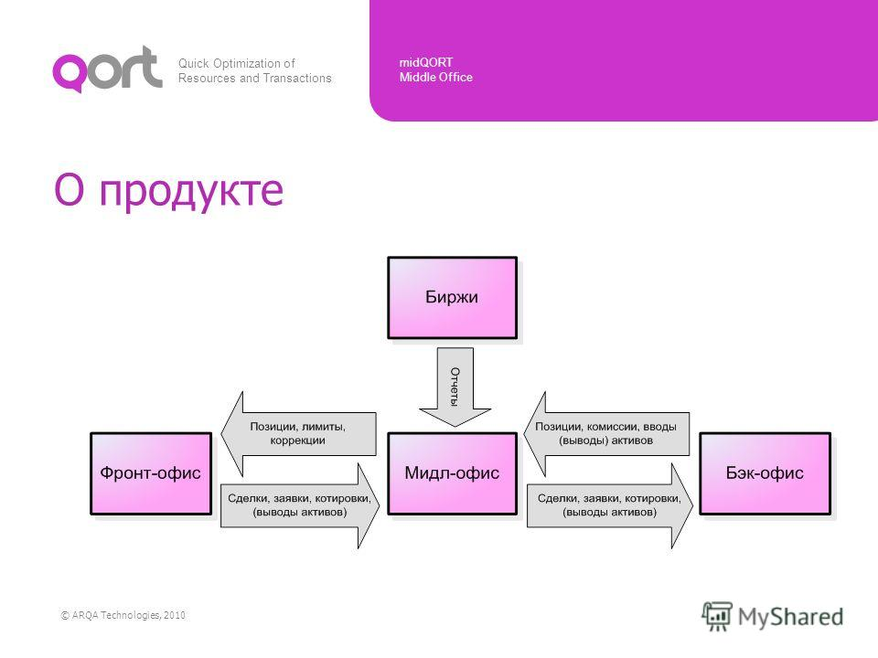 Quick Optimization of Resources and Transactions midQORT Middle Office © ARQA Technologies, 2010 О продукте
