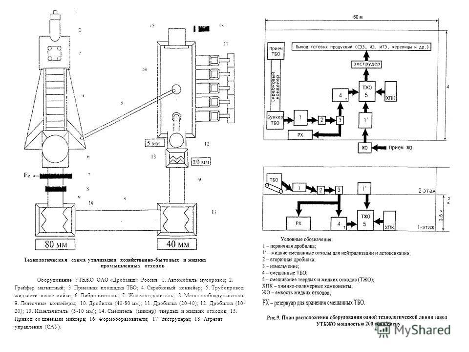 Технологическая схема утилизации хозяйственно-бытовых и жидких промышленных отходов Оборудование УТБЖО ОАО «Дробмаш» Россия. 1. Автомобиль мусоровоз; 2. Грейфер магнитный; 3. Приемная площадка ТБО; 4. Скребковый конвейер; 5. Трубопровод жидкости посл