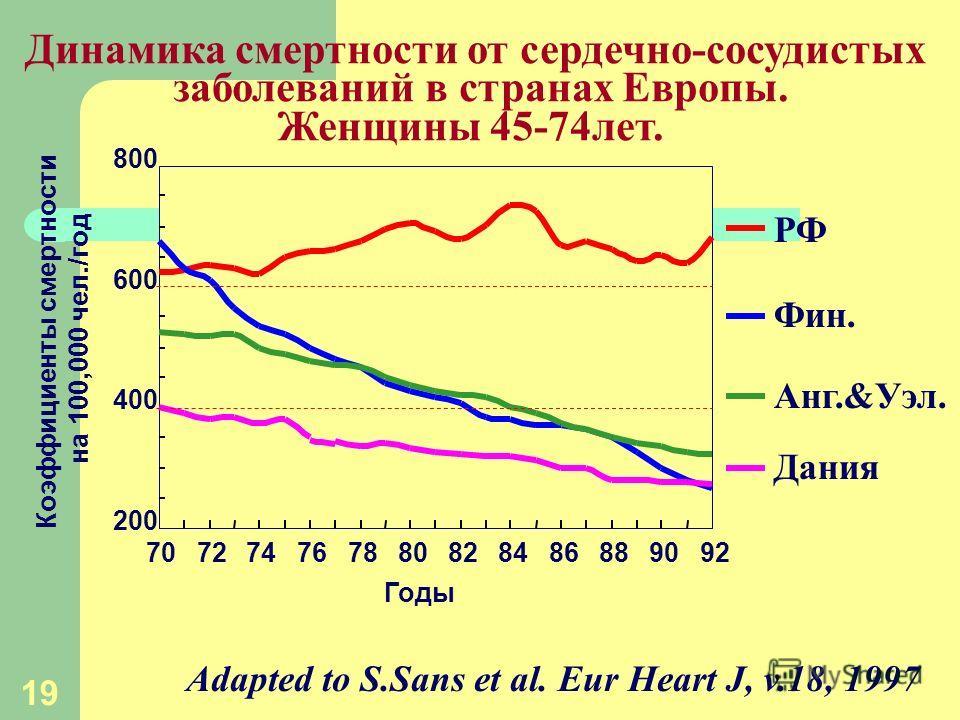 19. 200 400 600 800 707274767880828486889092 Динамика смертности от сердечно-cосудистых заболеваний в странах Европы. Женщины 45-74лет. Годы РФ Фин. Анг.&Уэл. Дания Adapted to S.Sans et al. Eur Heart J, v.18, 1997 Коэффициенты смертности на 100,000 ч