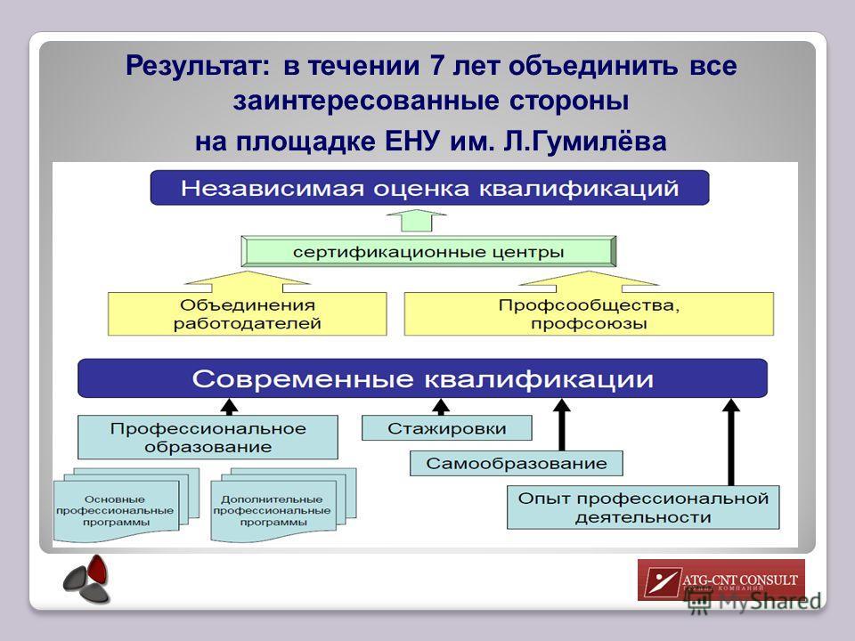 Результат: в течении 7 лет объединить все заинтересованные стороны на площадке ЕНУ им. Л.Гумилёва