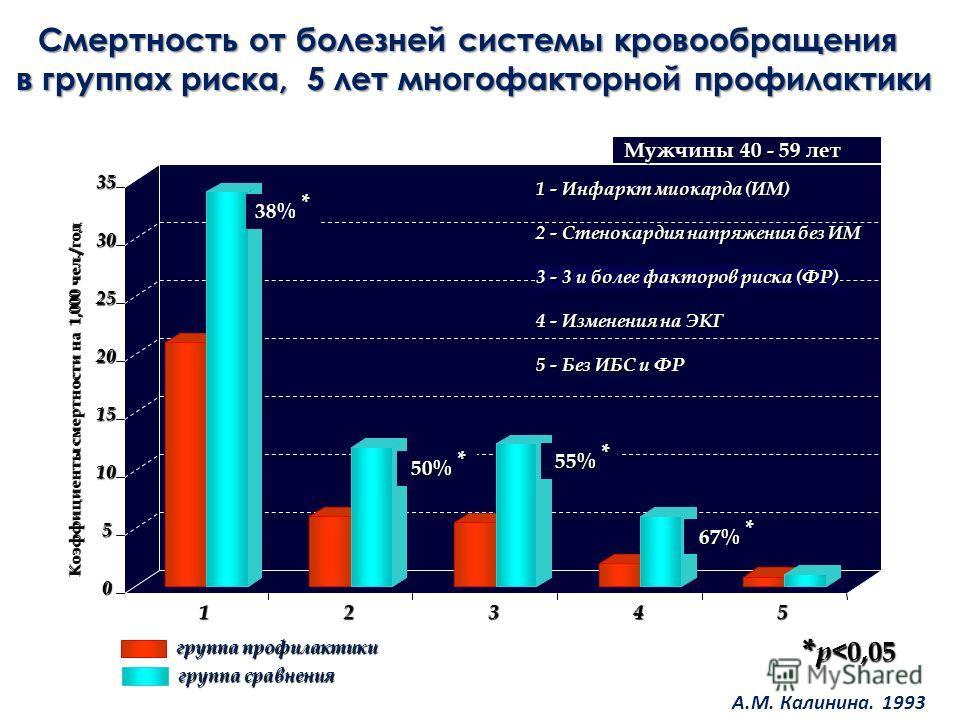 Смертность от болезней системы кровообращения в группах риска, 5 лет многофакторной профилактики 0 5 10 15 20 25 30 35 12345 1 - Инфаркт миокарда (ИМ) 2 - Стенокардия напряжения без ИМ 3 - 3 и более факторов риска (ФР) 4 - Изменения на ЭКГ 5 - Без ИБ