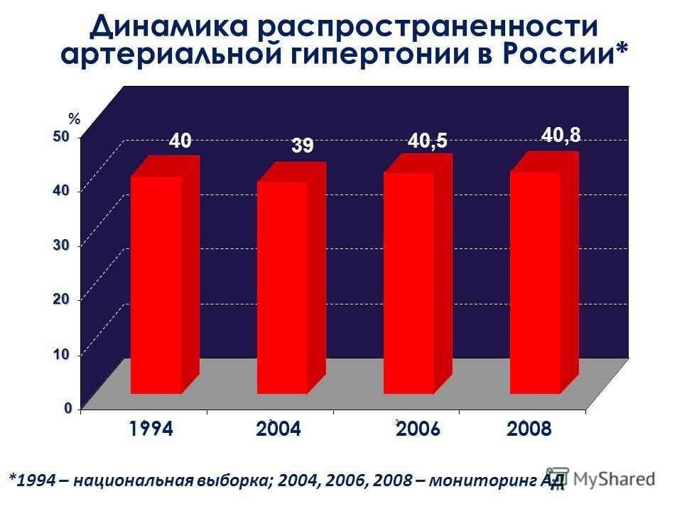 0 10 20 30 40 50 1234 Динамика распространенности артериальной гипертонии в России* *1994 – национальная выборка; 2004, 2006, 2008 – мониторинг АД 40 39 40,8 199420042006 Годы обследования 2008 40,5 %
